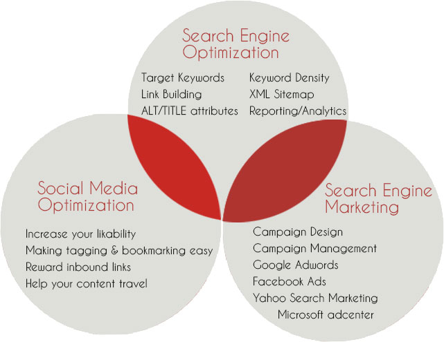 b2b marketing seo houston industrial marketing inbound